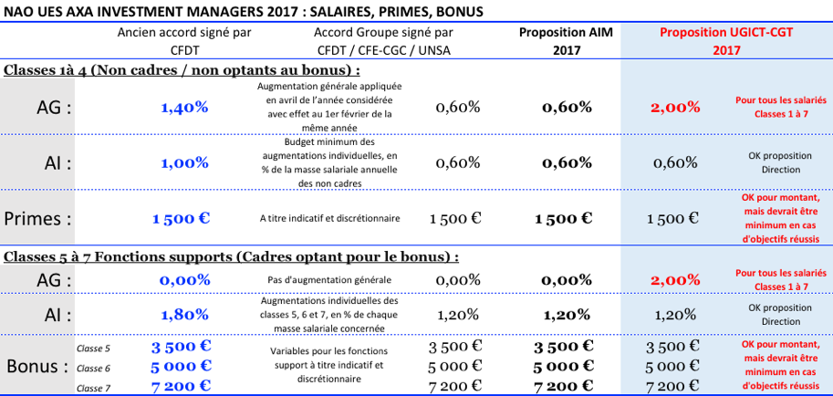 Salaires Ugict Cgt Ues Axa Investment Managers